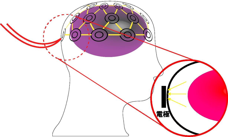 脳波測定のイメージ