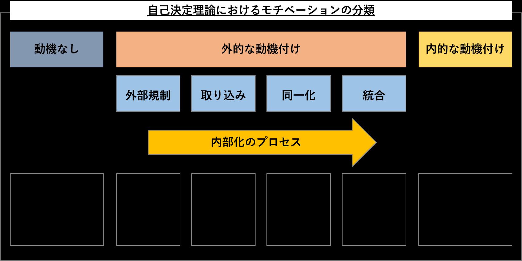 モチベーションの分類